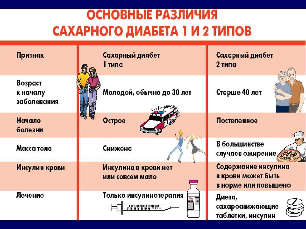 различия диабета