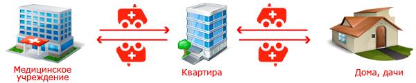 схема перемещения